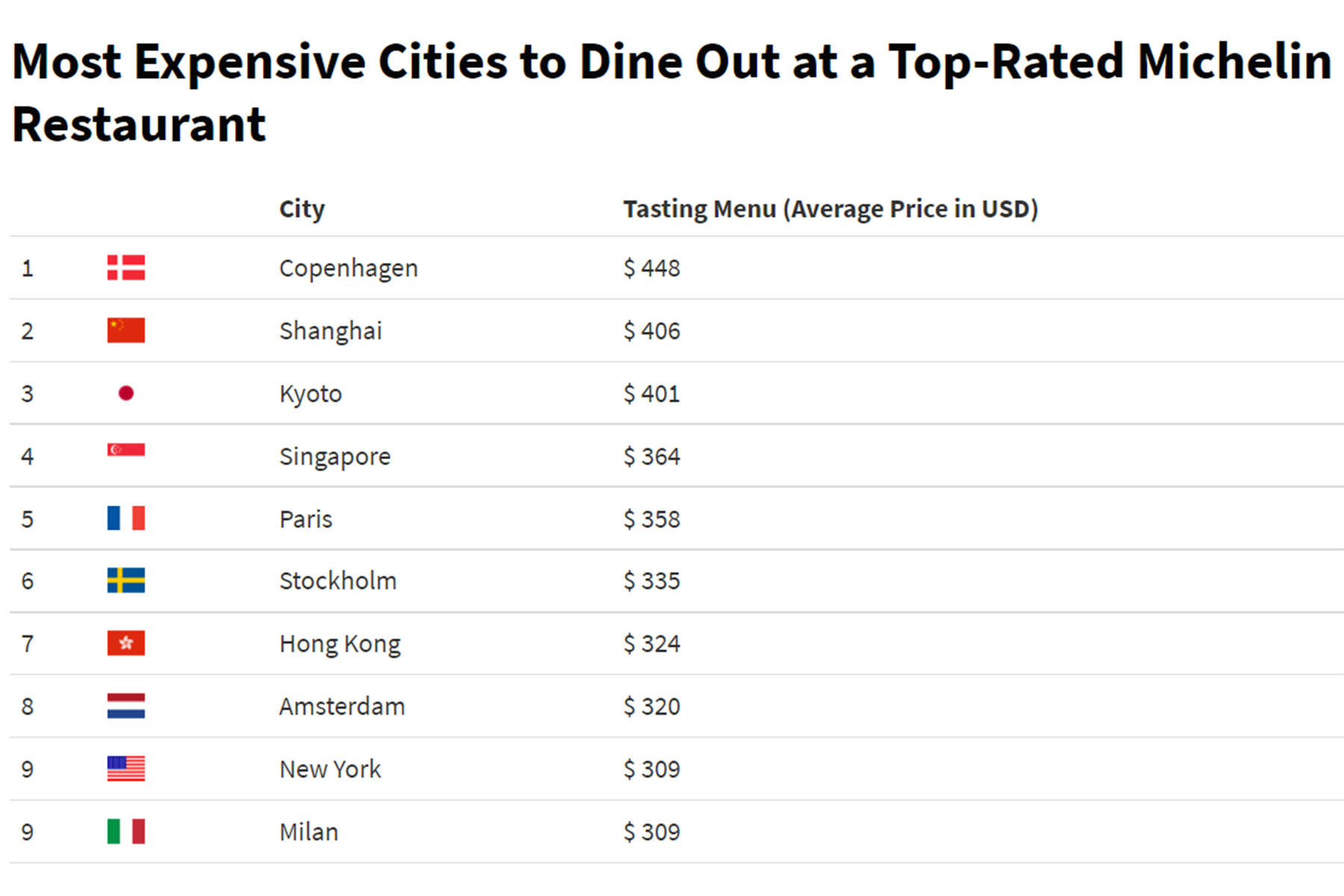 Most Expensive Cities To Dine Out at a Top-Rated Michelin Restaurant infographic