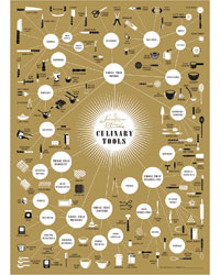 Culinary Tools Pop Chart Lab poster.