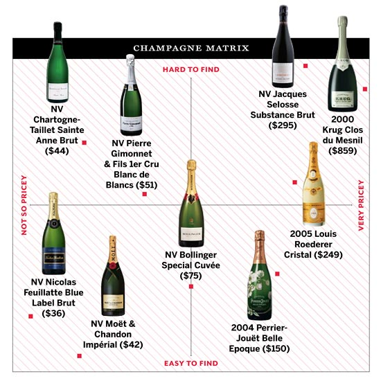 Champagne Matrix