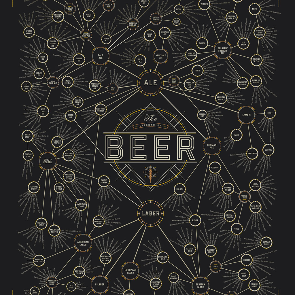 Diagram of Beer poster