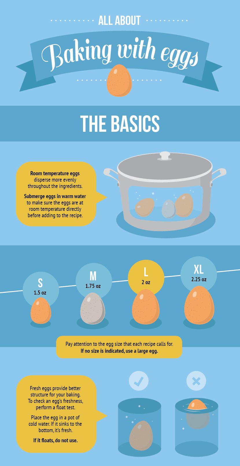The Basics of Baking With Eggs - All About Baking with Eggs