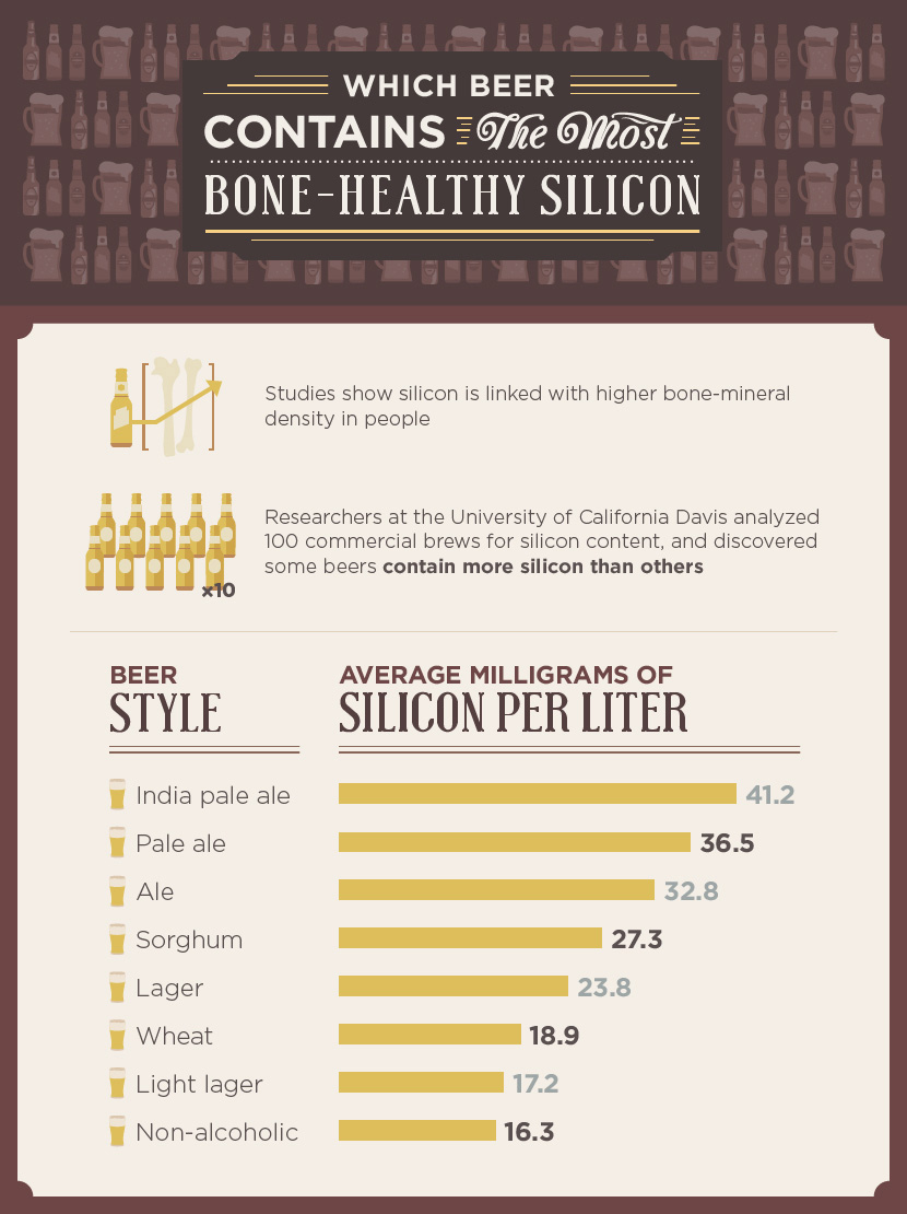 Beneficial Brew - Which Beer Contains the Most Healthy Silicon?