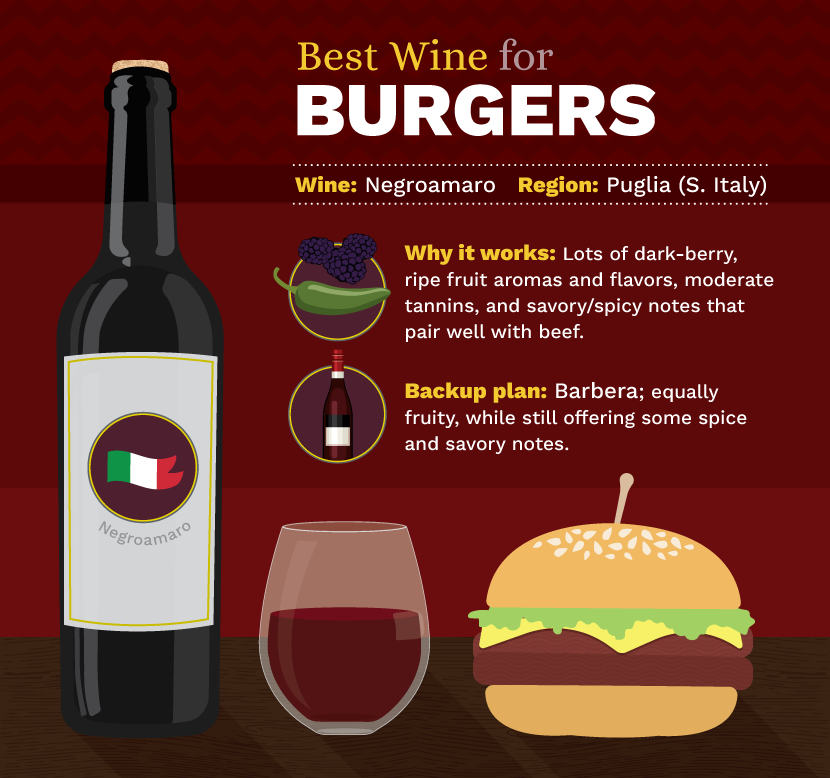 Best Wine and Burger Pairing