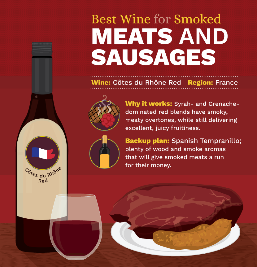 Best Wine and Smoked Meat and Sausage Pairings