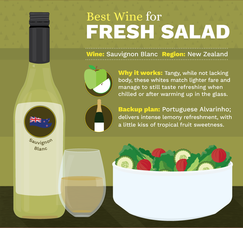 Best Wine and Salad Pairing