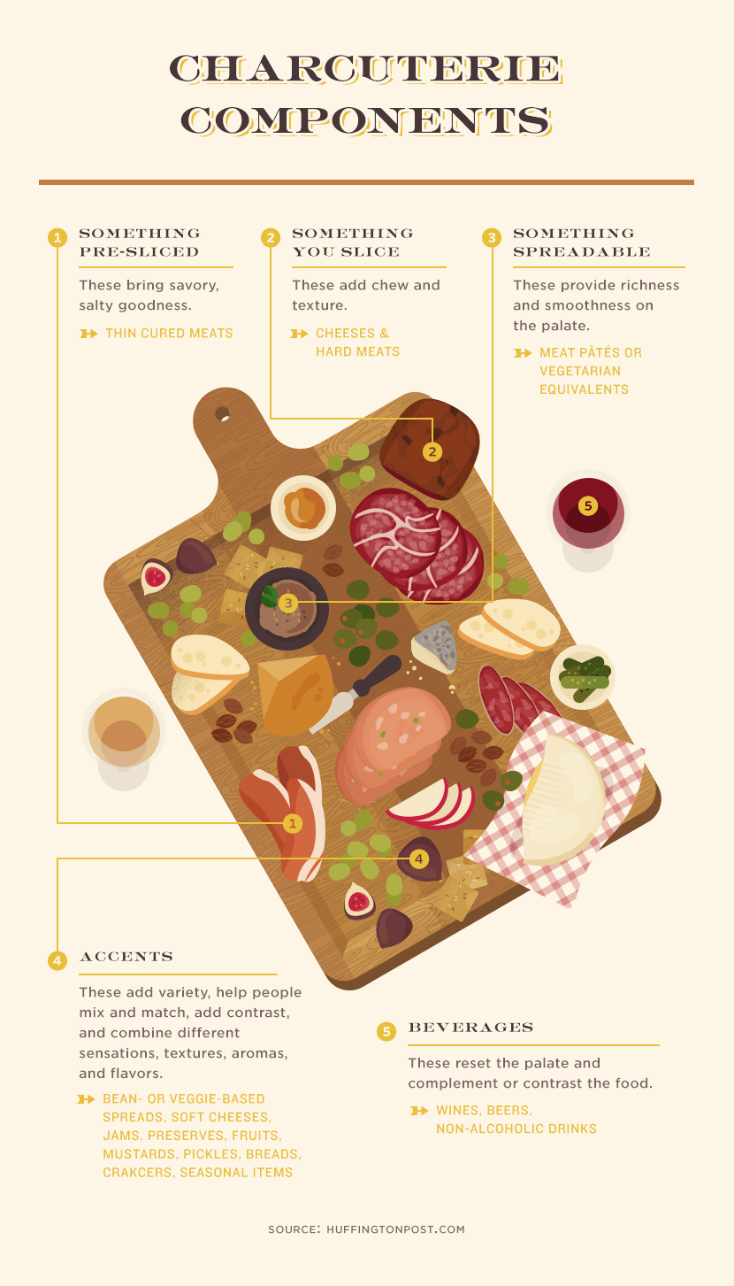 Components of a Charcuterie Board
