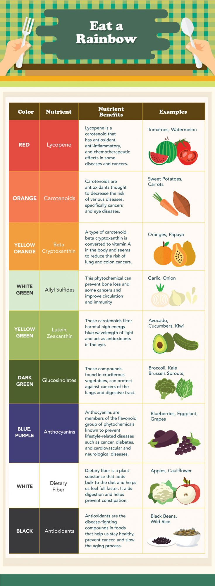 Eat Colorful Foods For More Nutrients