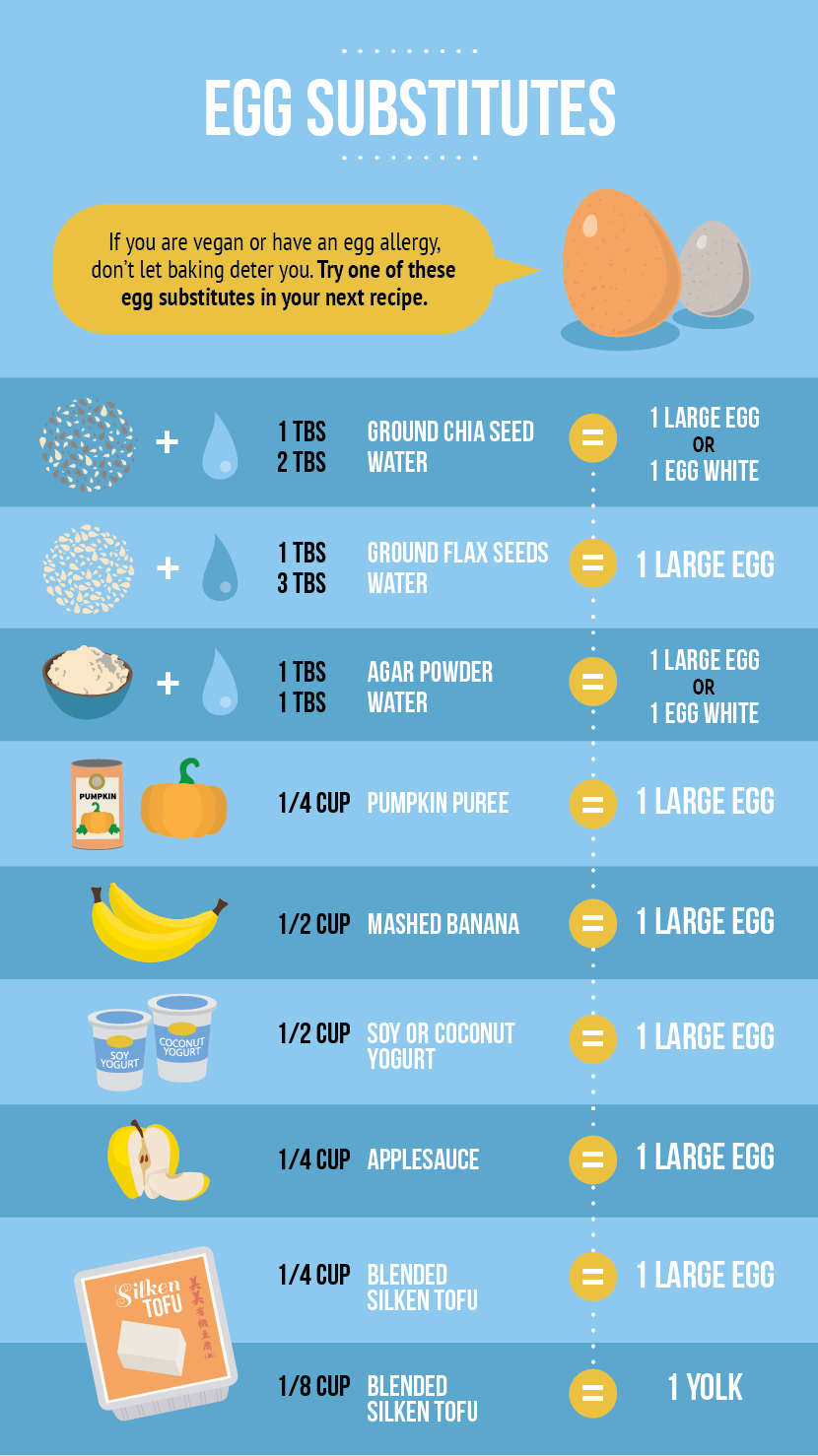 Egg Substitutes - All About Baking with Eggs