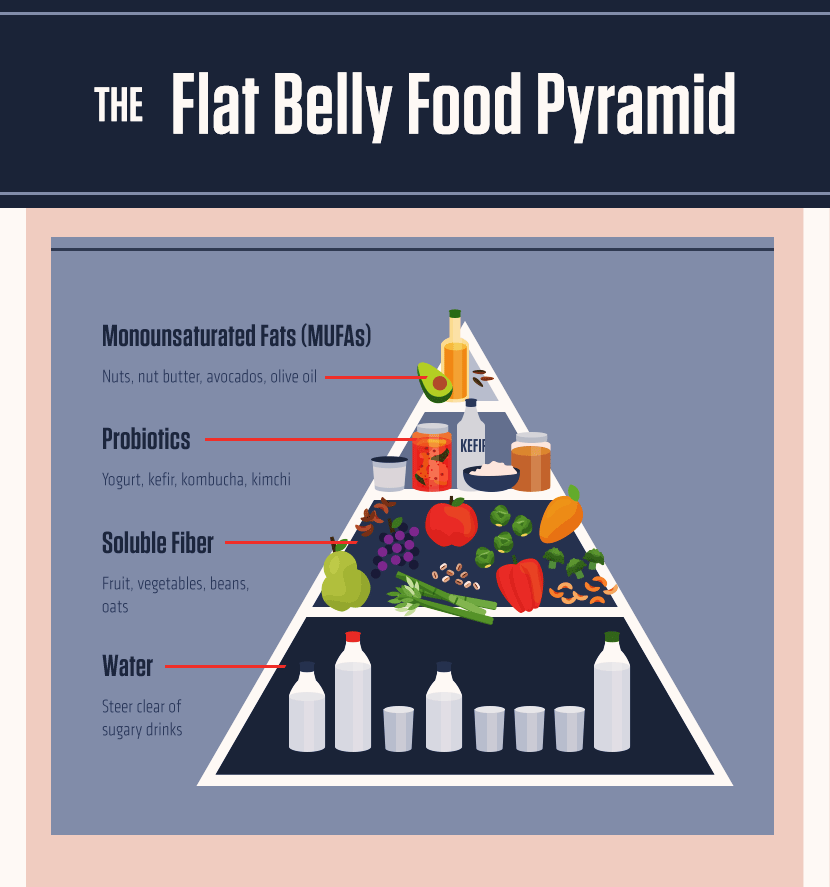Food Choices for Flat Belly