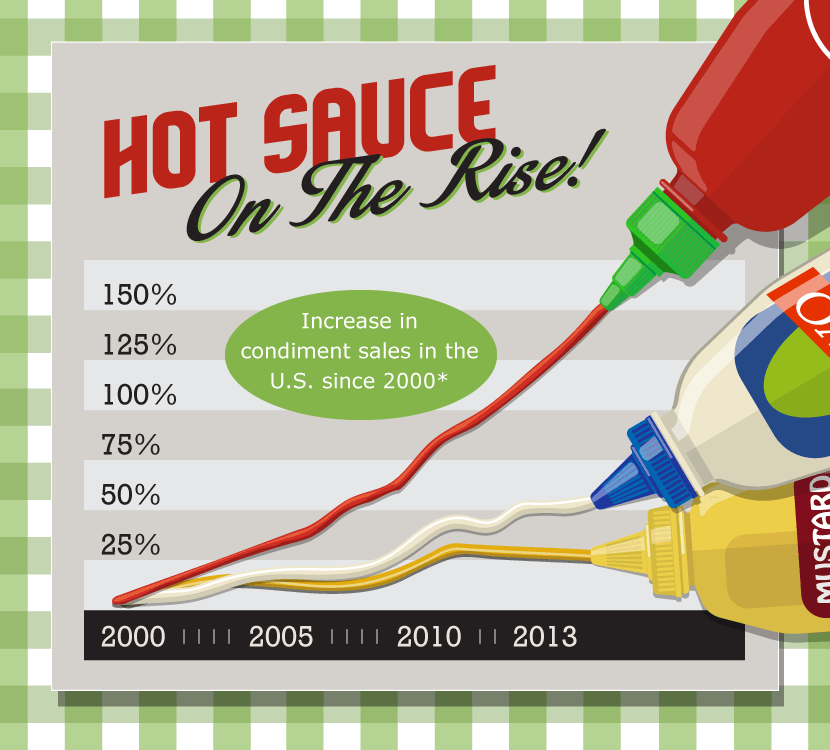 Hot Sauce Sales on the Rise