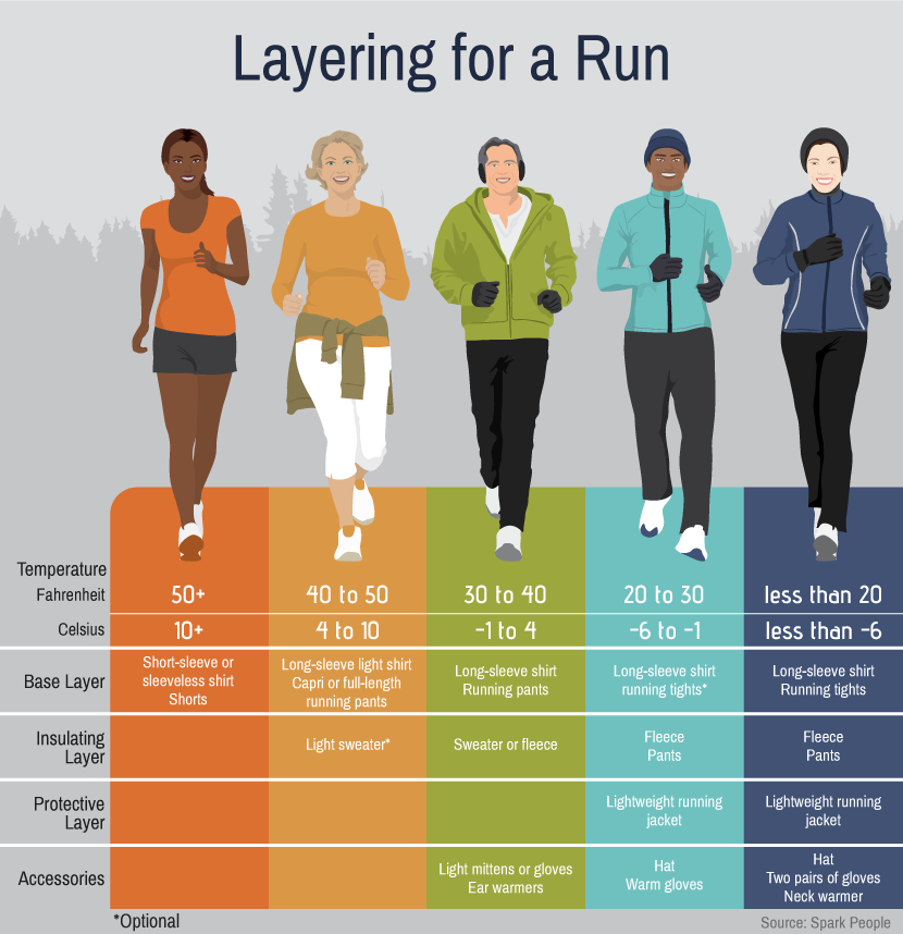 Layering for a Winter Run