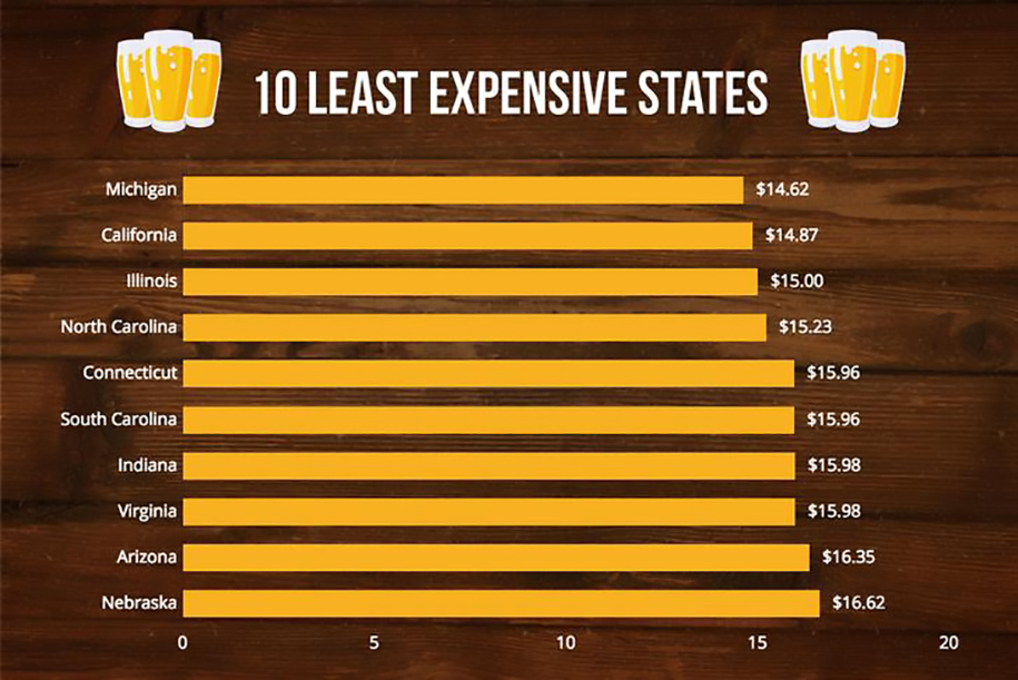 mapping out beer prices least expensive beers in the US