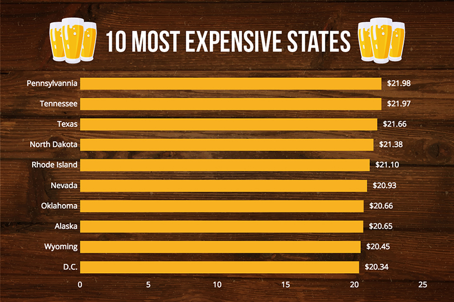 states with the most expensive beers in the USA