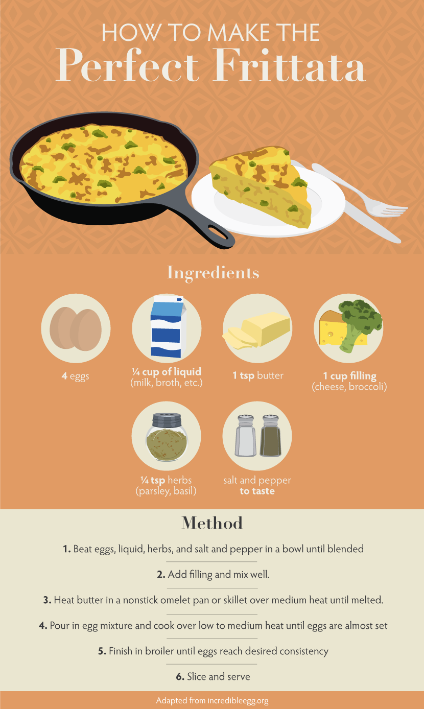 Perfect Frittata - Egg Pies