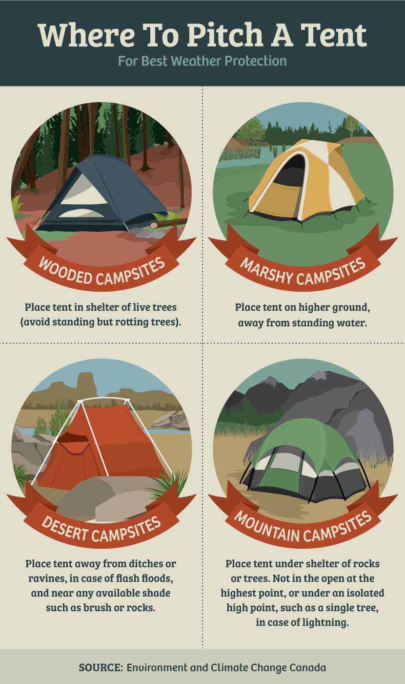 Where to Pitch a Tent - Prevent Camping Mishaps