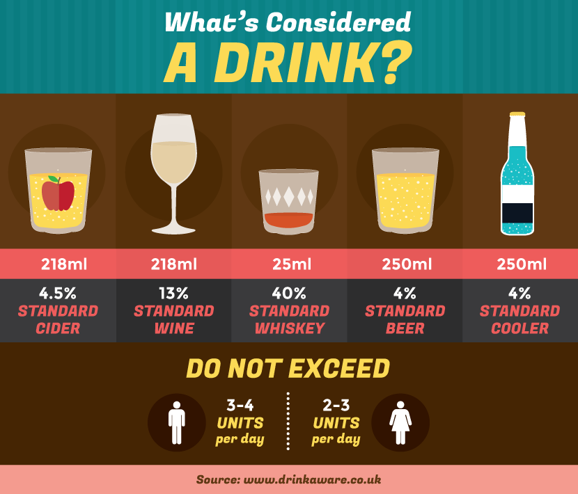 What is Considered a Drink?