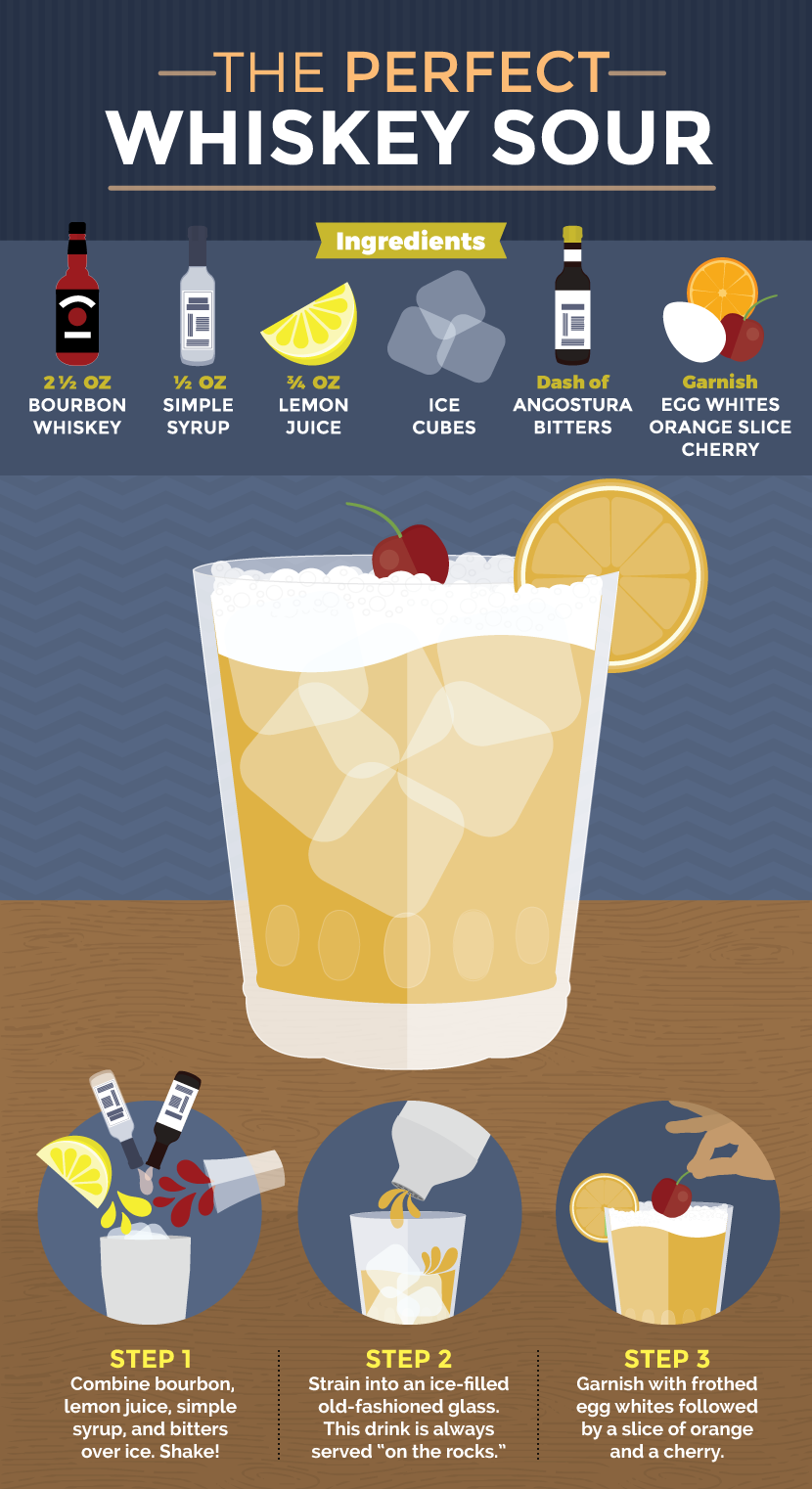 Making a Classic Whiskey Sour