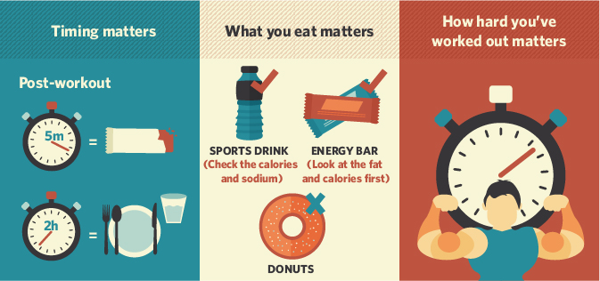 Fueling Your Post Workout Days - Timing Matters