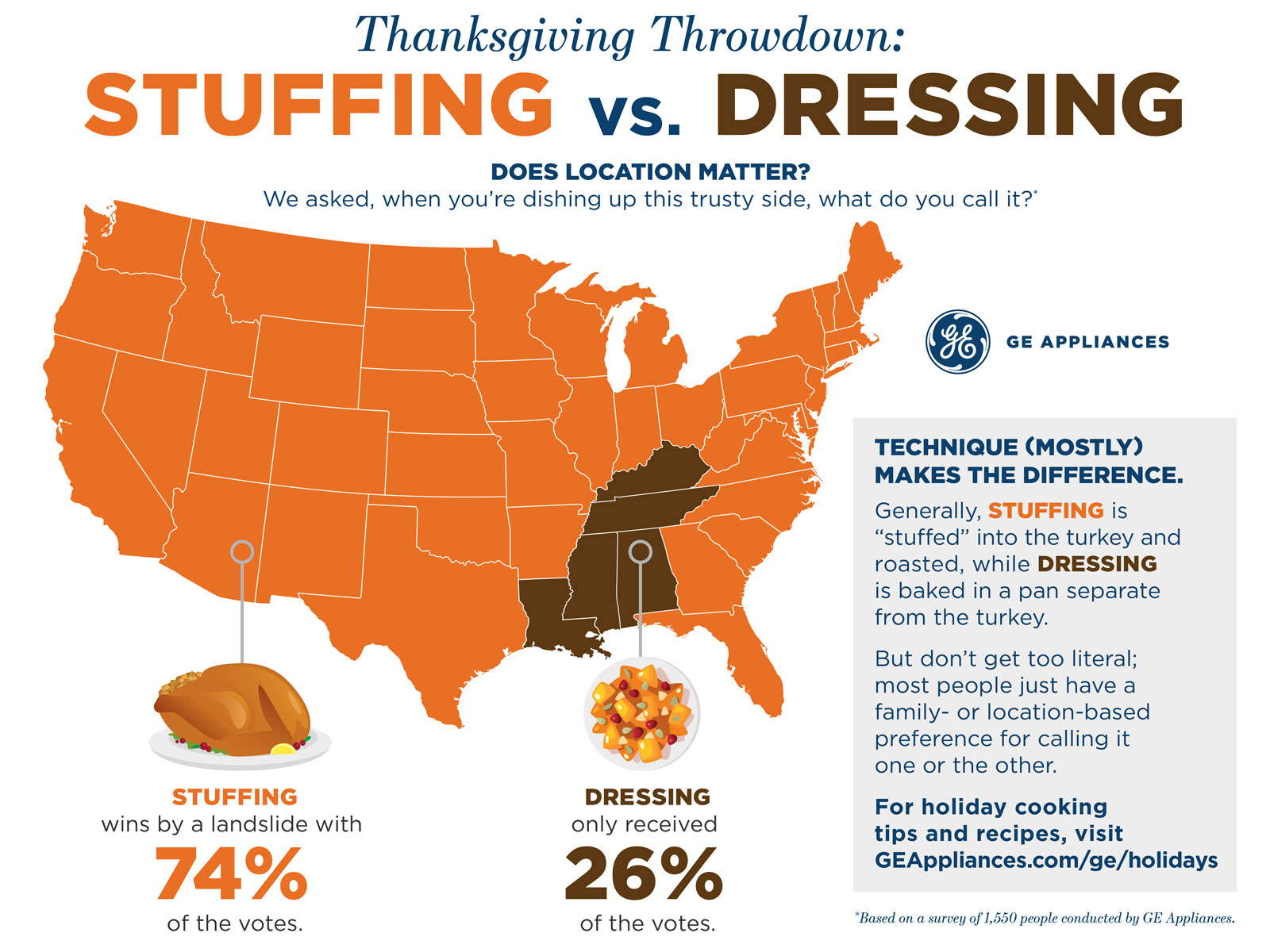 Dressing vs. Stuffing Map