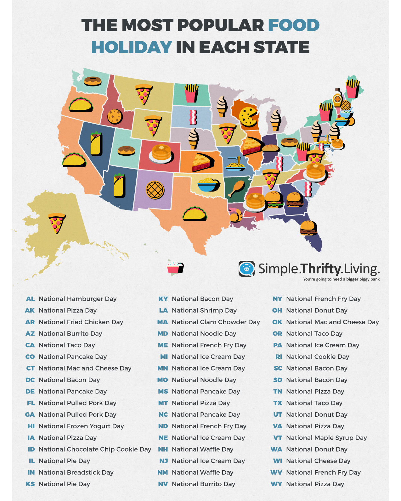 Most popular food and drink