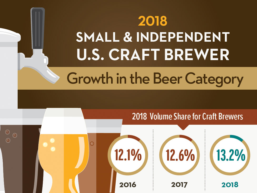 Brewers Association Annual Growth Report