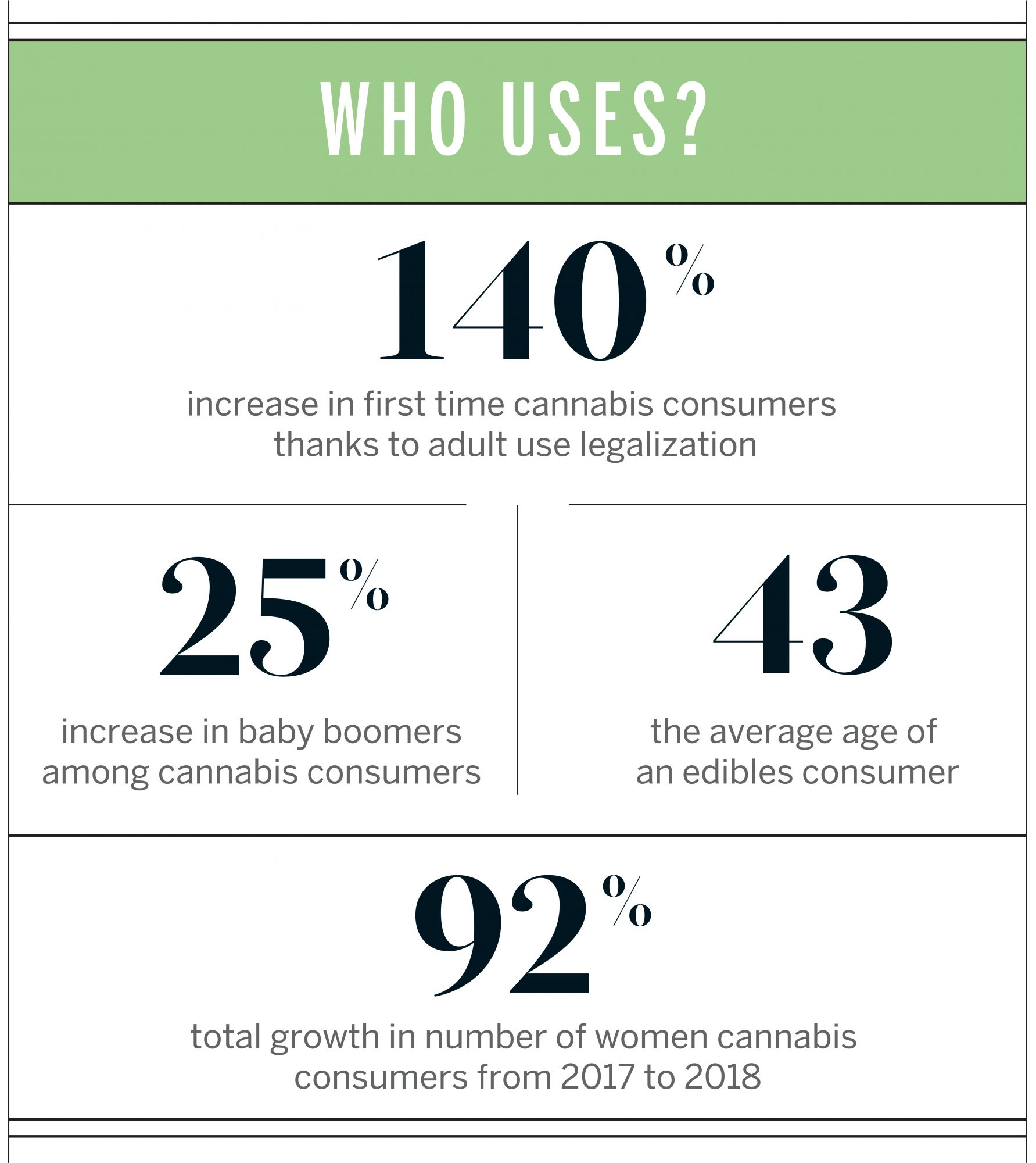 Who Uses Cannabis?