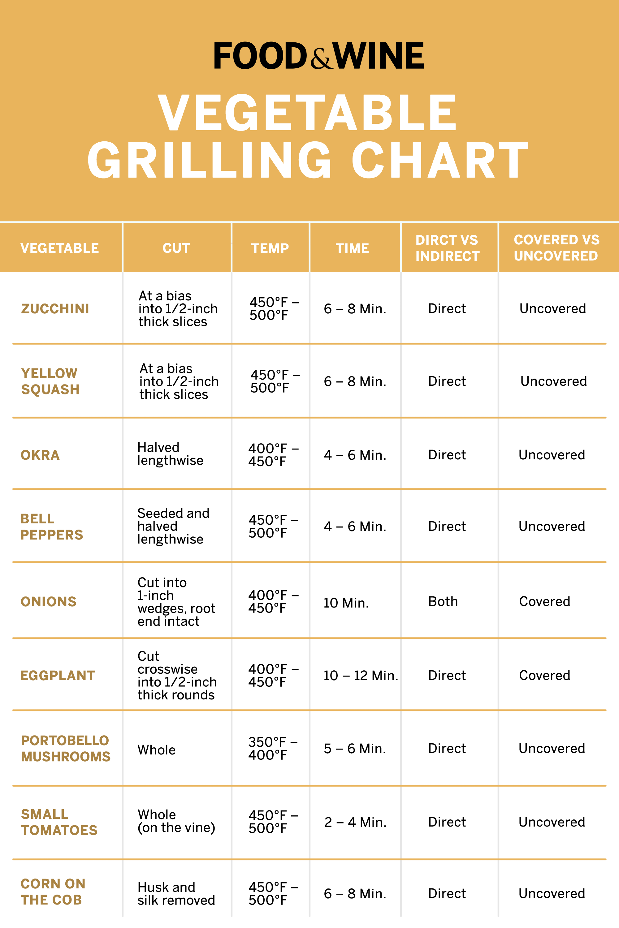 How To Grill Vegetables Chart