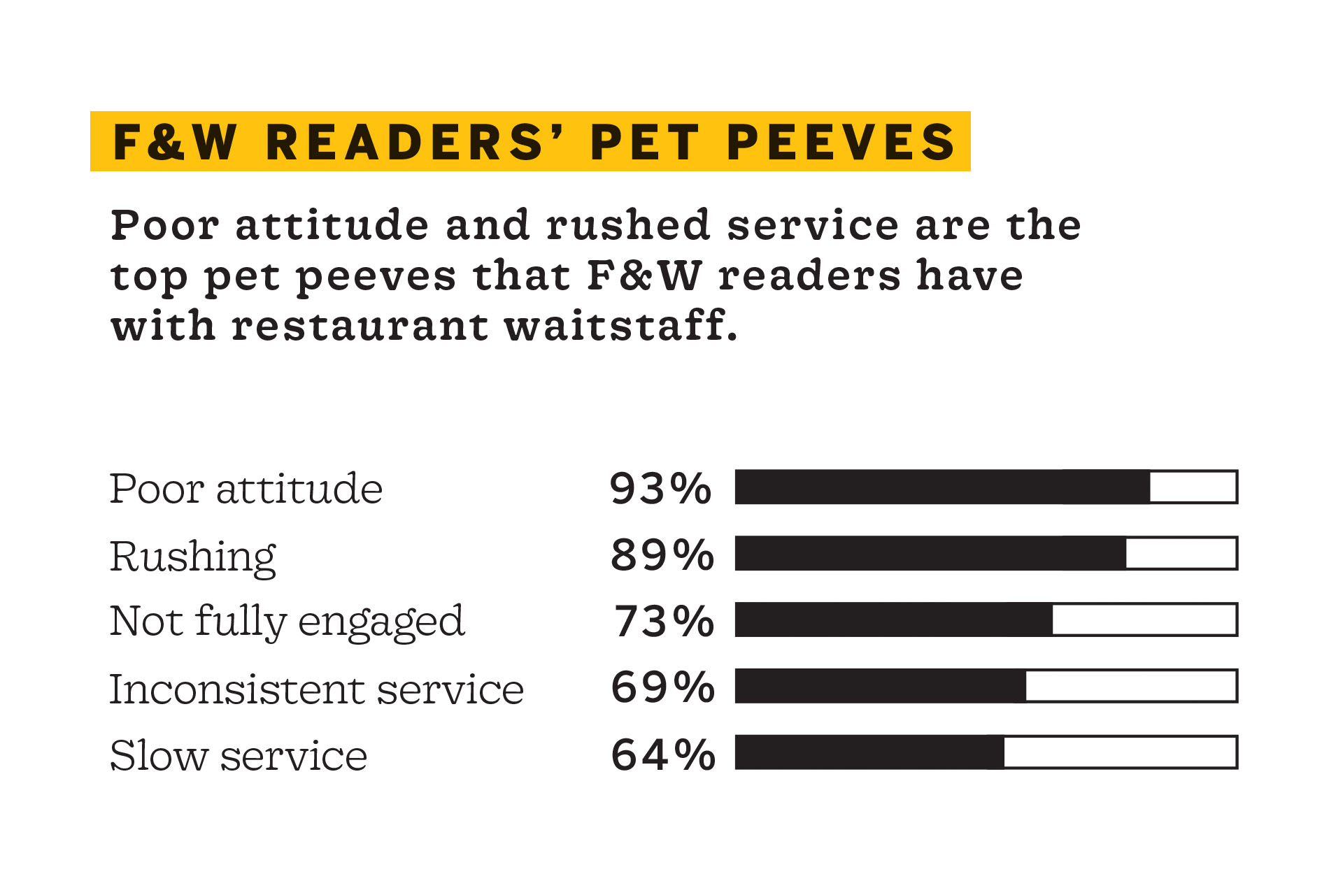 """Infographic titled """"F&W Readers' Pet Peeves"""" that shows a bar graph of: 93% poor attitude, 89% rushing, 73% not fully engaged, 69% inconsistent service, and 64% slow service"""