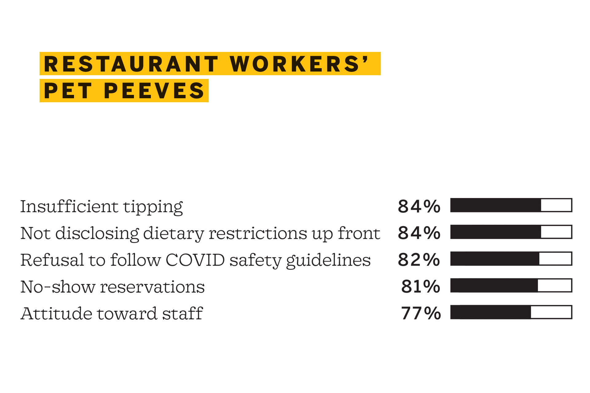 """Infographic titled """"Restaurant Workers' Pet Peeves"""" that shows a bar graph of 84% insufficient tipping, 84% not disclosing dietary restrictions up front, 82% refusal to follow COVID safety guidelines, 81% no-show reservations, and 77% attitude toward staff"""