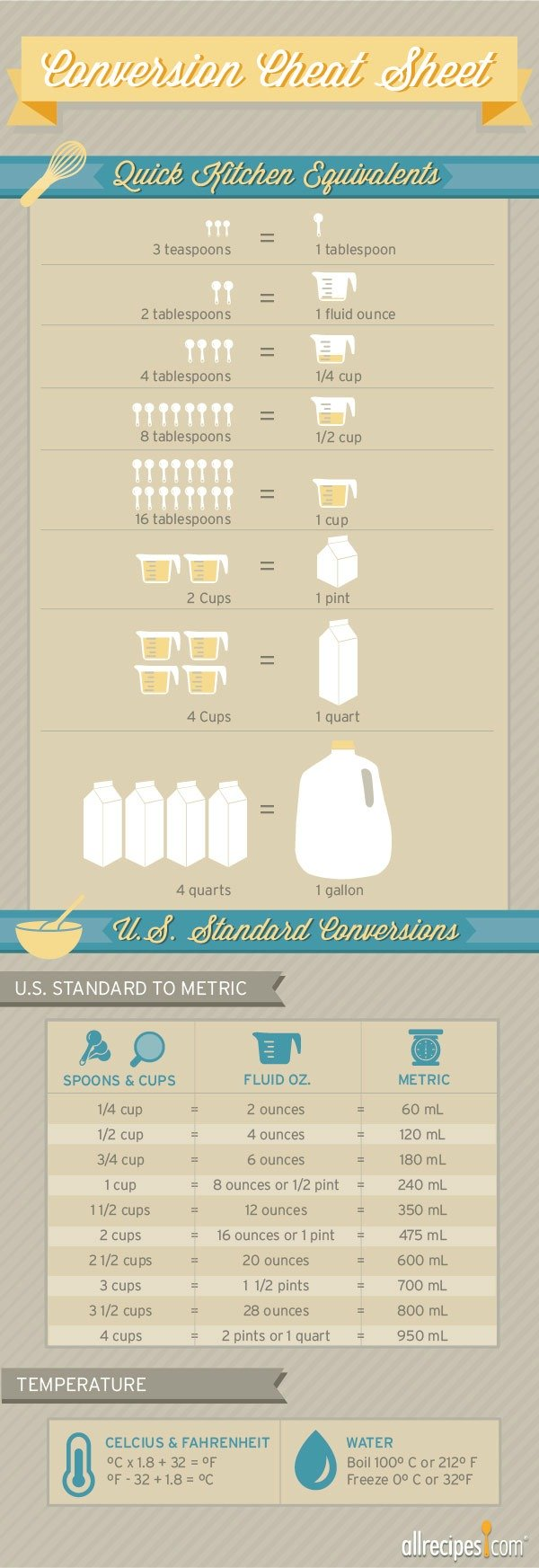 Ounces To Cups And Other Cooking Conversions | Allrecipes