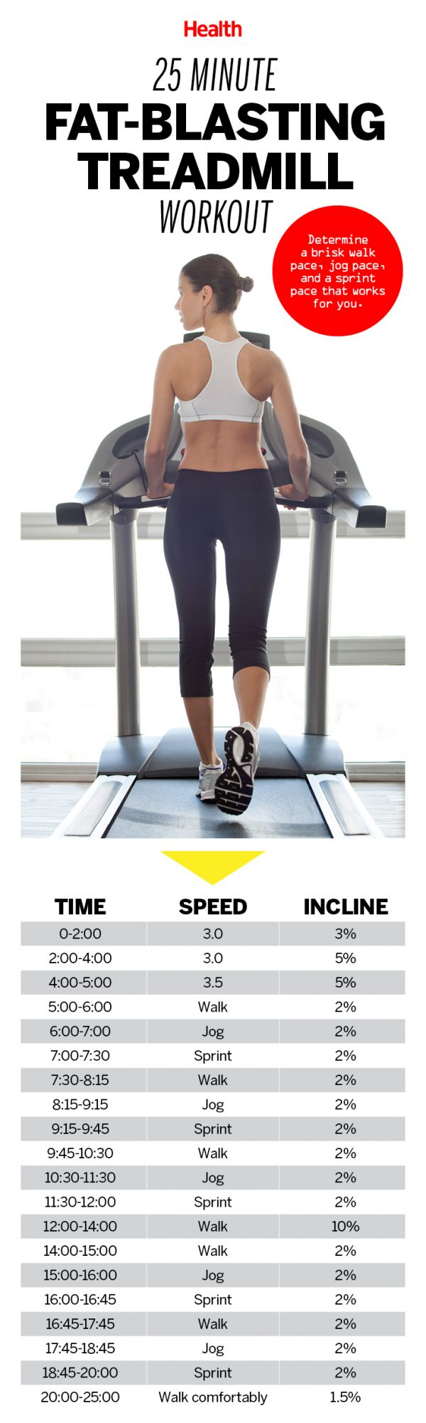 A fat burning treadmill workout thats actually fun health check out the pros and cons of running on a treadmill ccuart Gallery