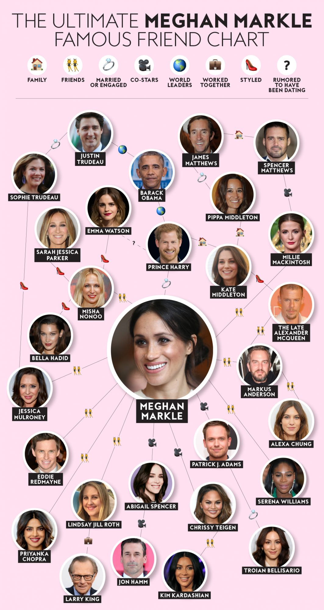 Meghan Markle Friends Chart