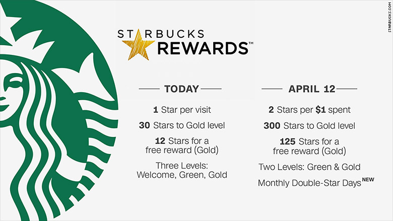 Starbucks' Loyalty Program Will Now Reward Customers Based on Dollars Spent