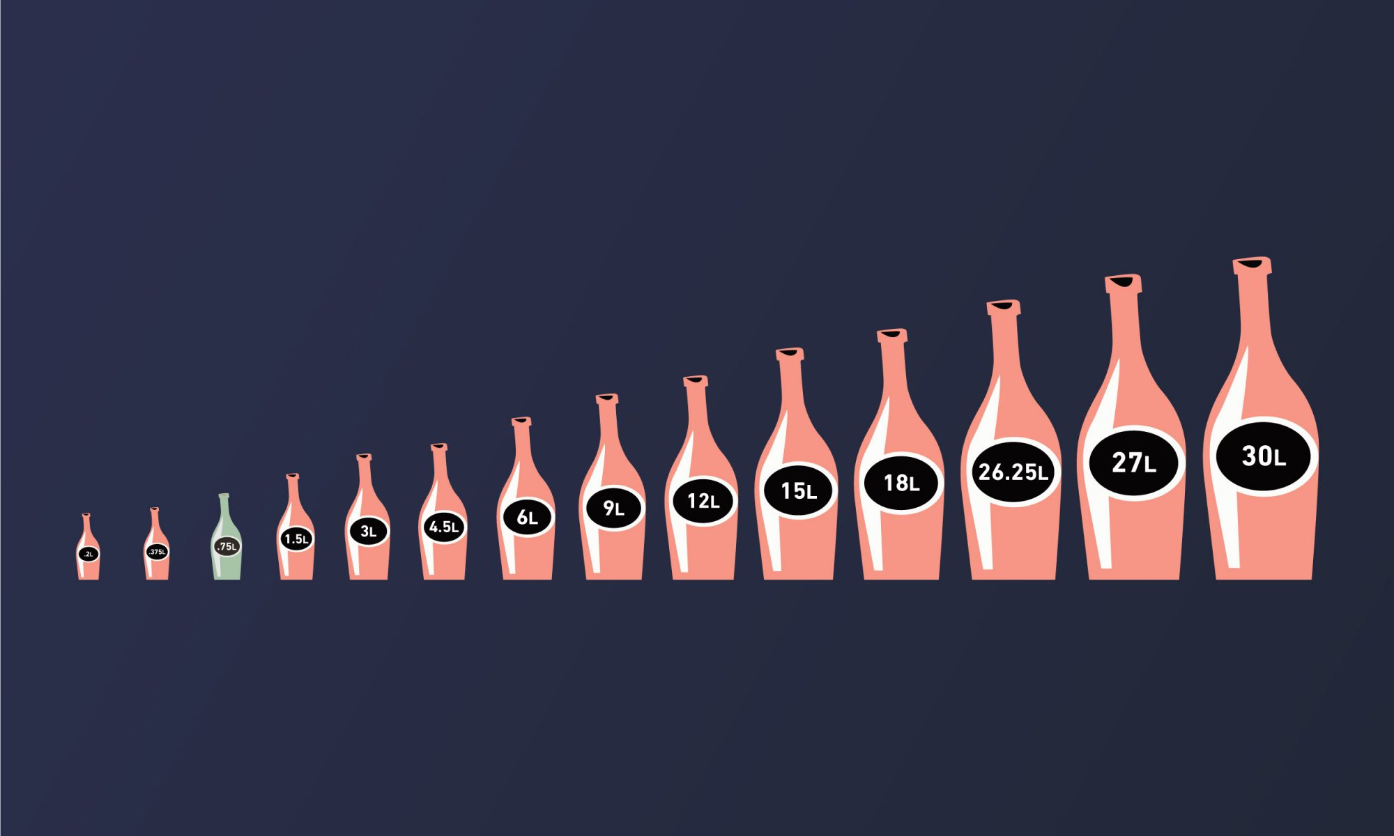 EC: A Guide to Champagne Bottle Sizes