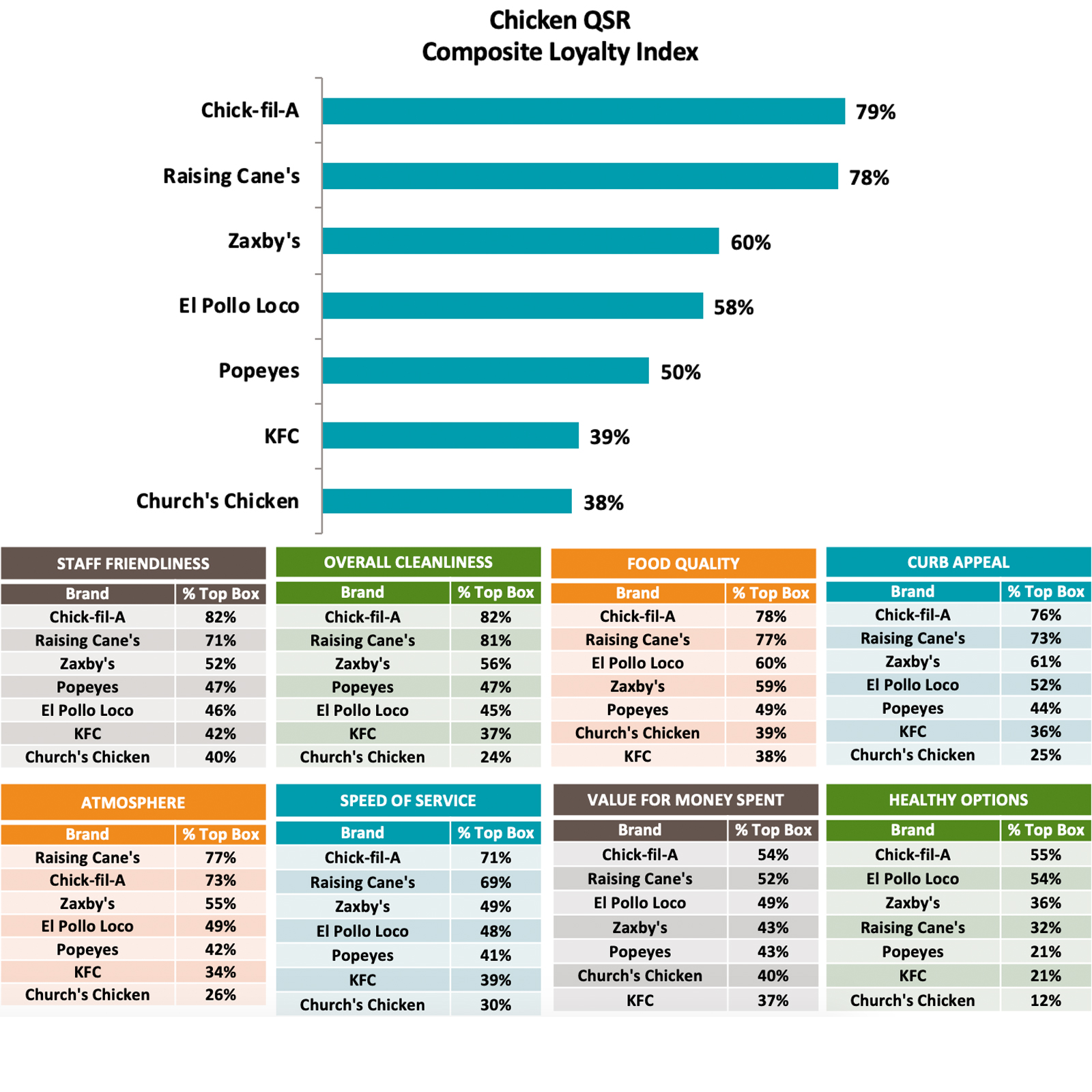 Sorry, Burgers: A Chicken Chain Is America's Favorite Fast Food Restaurant market-force-chicken-XL-BLOG0719