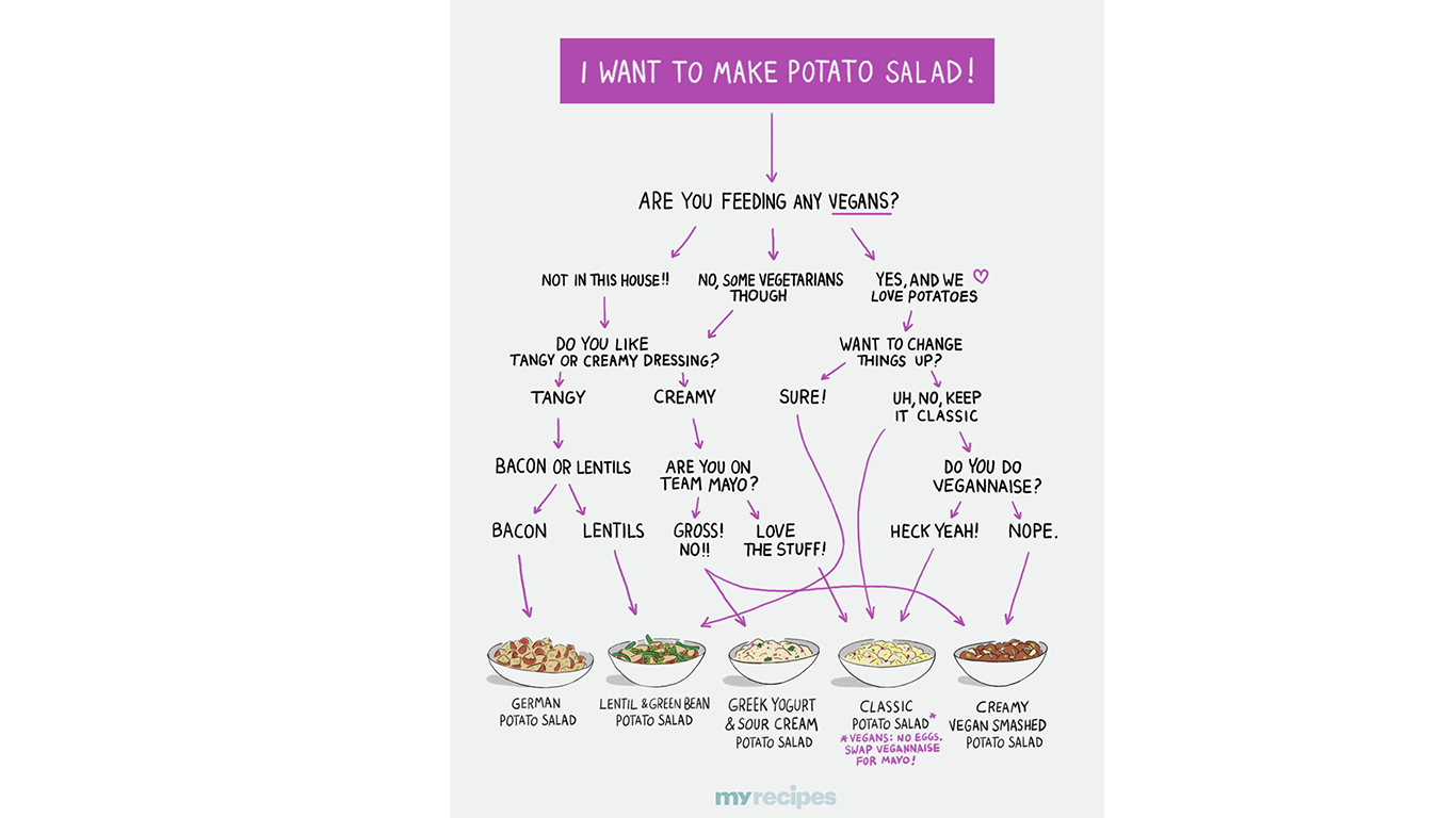 A Potato Salad Flowchart for Every Kind of Eater