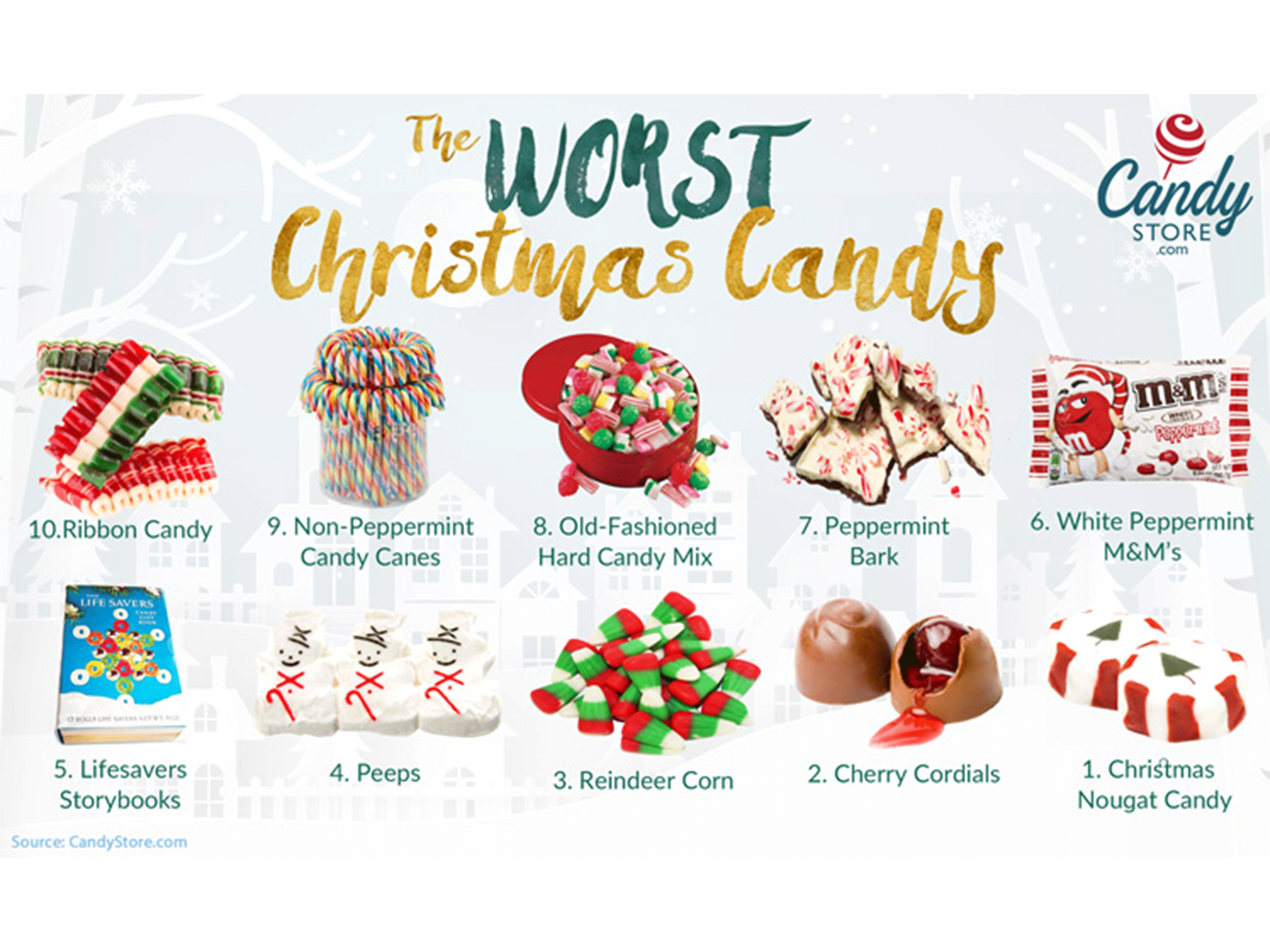 worst Christmas candy formatted