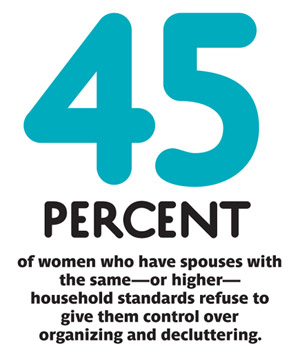 Women and Time survey results regarding delegating housework