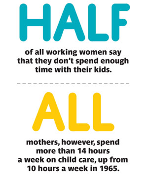 Do Women Spend Too Much Time With Their Kids?