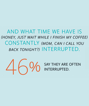 46% of women are often interrupted