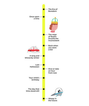 Illustration of a bedtime story timeline