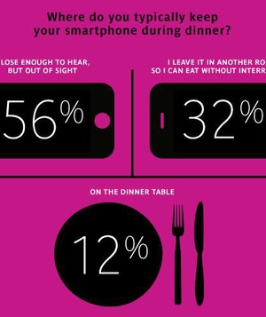 Smartphone at dinner
