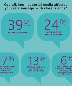 Overall, How Has Social Media Affected Your Relationships With Close Friends?