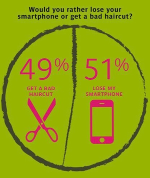 Lose smartphone or bad haircut