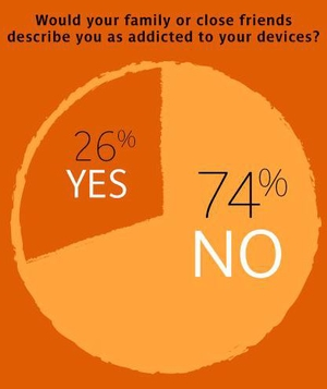 Would Family or Friends Describe You as Addicted to Your Devices?