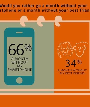 Would You Rather Go a Month Without Your Smartphone or a Month Without Your BFF?