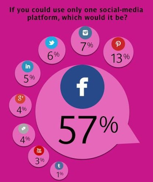 If You Could Use Only One Social-Media Platform, Which Would it Be?