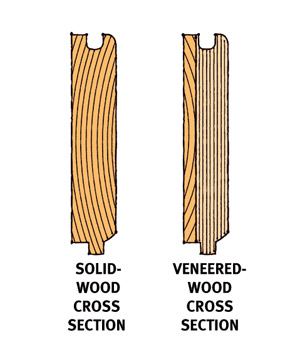 Solid vs. veneered wood cross sections