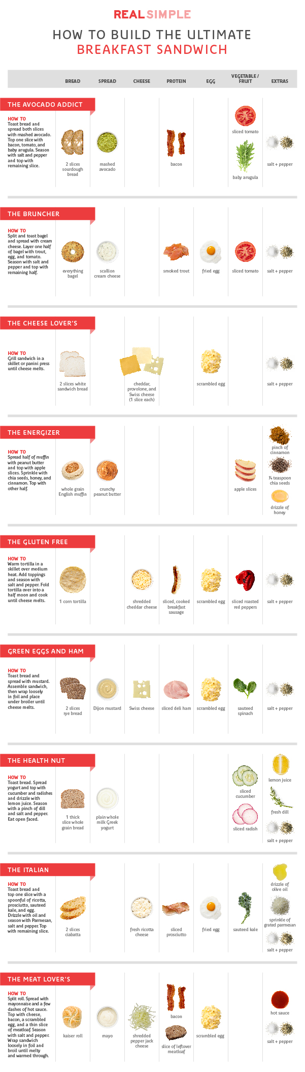 breakfast sandwich chart