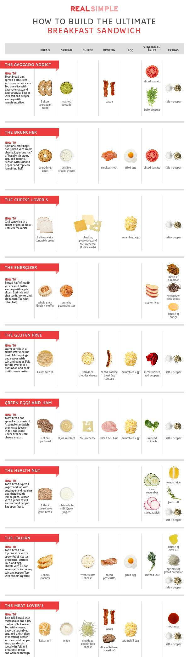 breakfast sandwich chart